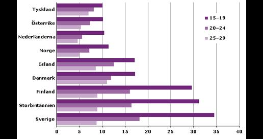 Ungdomsarbetslöshet i procent, 9 länder 2011. Källa: SCB